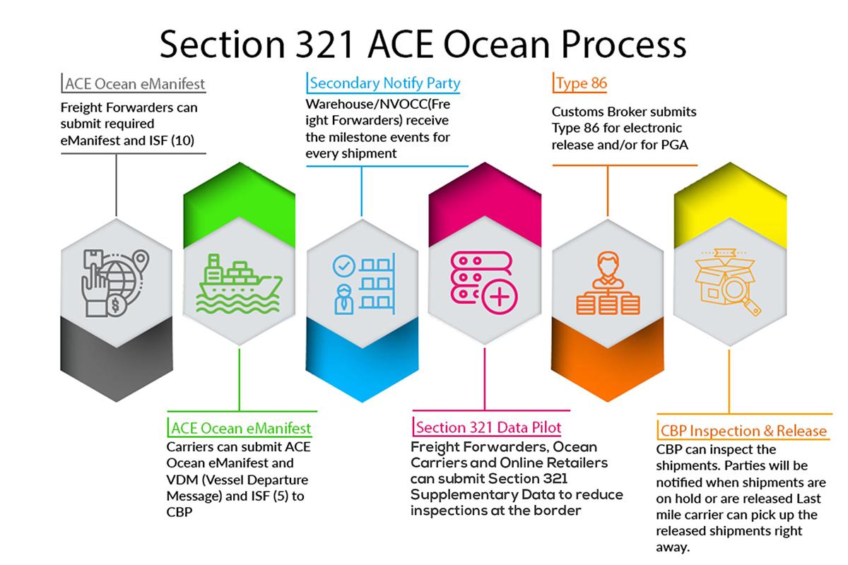 ACE Ocean