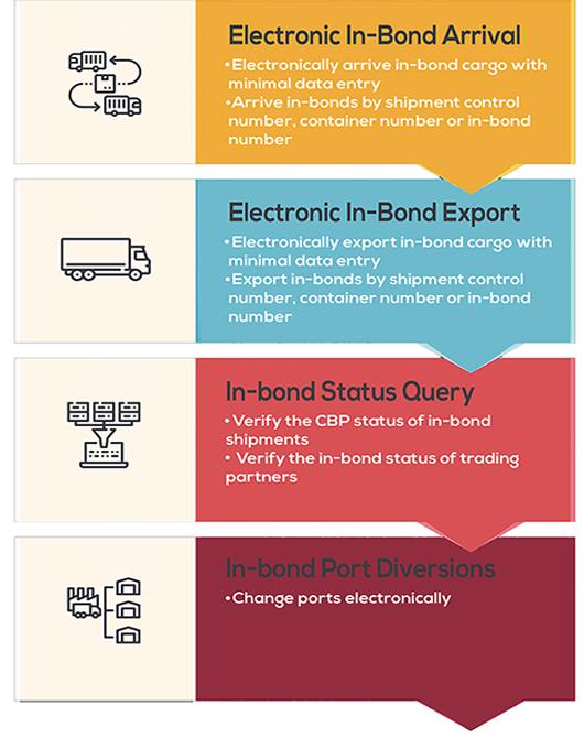 Arrive & Export CBP In-Bonds Type 61, 62 & 63, IT, T&E & IE